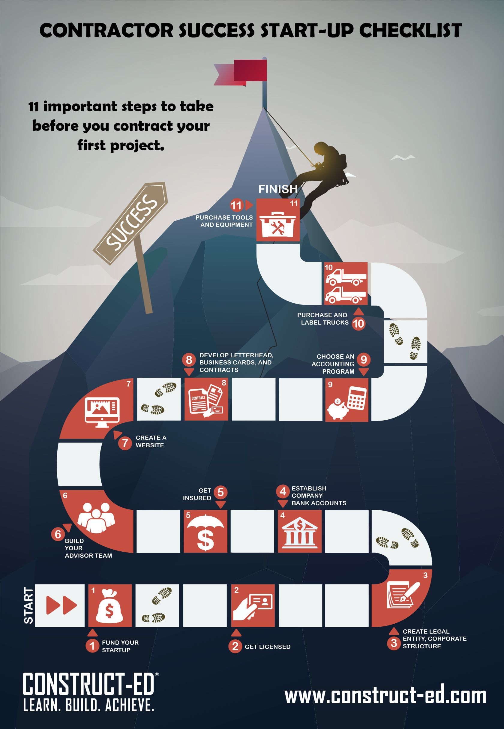 11-steps-to-success-a-construction-company-startup-checklist-infographic-in-post-img